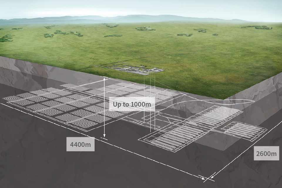A diagram showing the depth and dimensions of a geological disposal facility (GDF): it will be up to 1000 metres under ground and the dimensions will be 2600 metres long by 4400 metres wide.