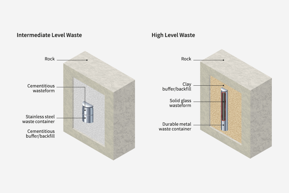 Diagrams illustrating the multi-barrier concept: a cementitious wasteform is encased within a stainless steel waste container within a cementitious buffer/backfill within rock.
