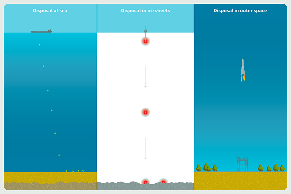 Images to illustrate unsuitable disposal methods for radioactive waste: disposal at sea, disposal in ice sheets, disposal in outer space.