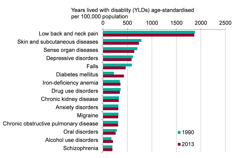 Figure 2. Top 15 leading causes of morbidity in males (age-standardised YLDs per 100,000 population), England 1990 and 2013 (Global Burden of Disease 2013, level 3 groupings)