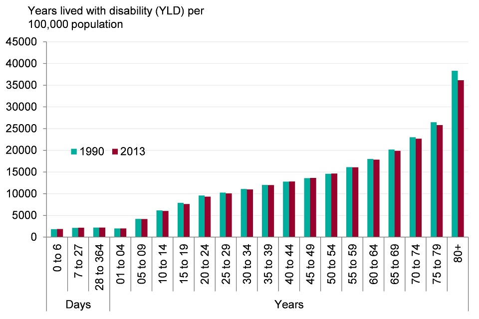 Figure 4. Rate of morbidity (age-specific YLDs per 100,000 population), persons, England 1990 and 2013