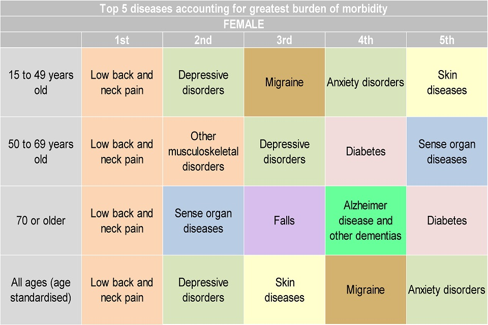 Figure 8. Top 5 leading causes of morbidity by age, (YLDs per 100,000 population) for females, England 2013