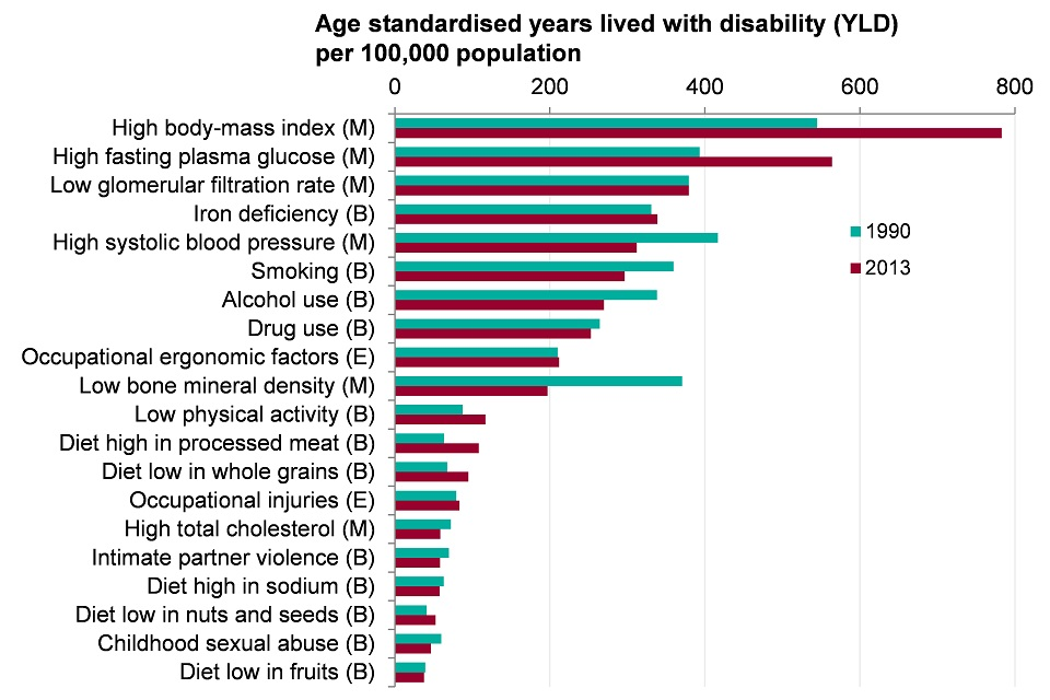 Figure 10. Morbidity for persons attributed to risk factors (YLDs per 100,000 population). England, 1990 and 2013