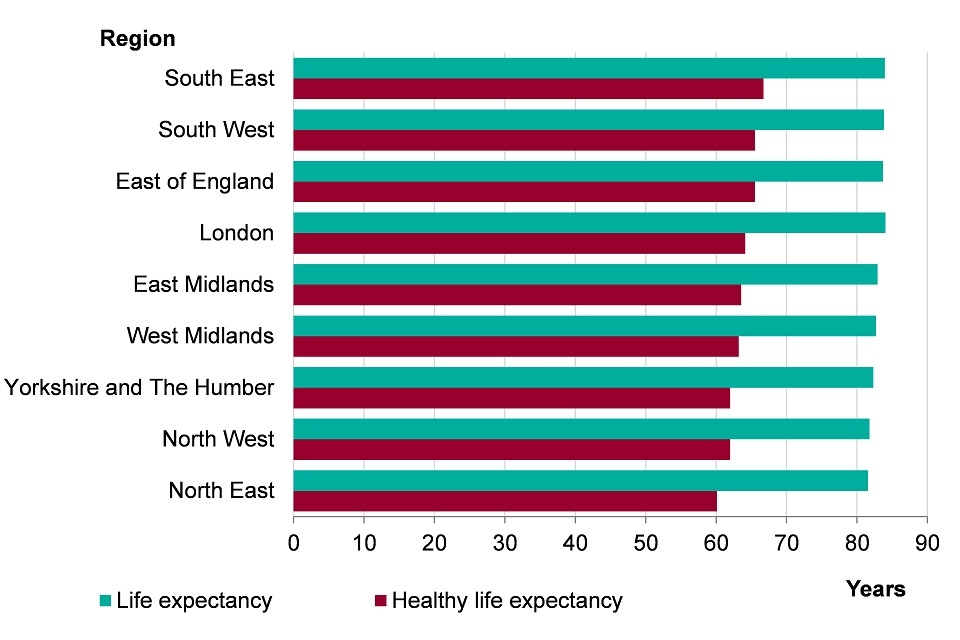 Figure 7. Female life expectancy and healthy life expectancy at birth by region, England, 2013-2015