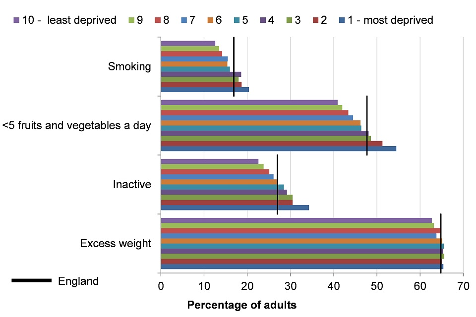 Figure 9. Prevalence of excess weight (2013-15), inactivity (2015), eating fewer than 5 portions of fruits and vegetables (2015) aged 16+, and smoking (2015) aged 18+ by IMD 2015 deprivation deciles of grouped upper tier local authorities, England