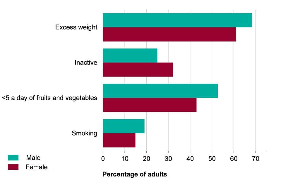 Figure 10. The prevalence of excess weight (2013-15), inactivity (2015), eating fewer than 5 portions of fruits and vegetables (2015)  in males and females aged 16+, and smoking (2015) in men and women aged 18+ in England
