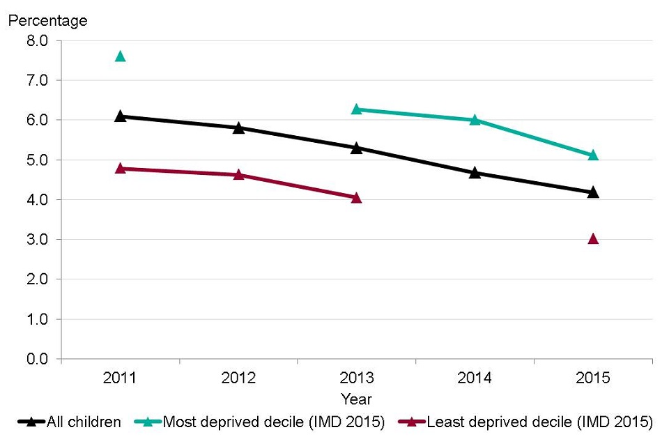 Figure 4. Percentage of 16-18 year olds not in education, employment or training (NEET) by Index of Multiple Deprivation (IMD) 2015 decile  based on upper tier local authorities in England, 2011 to 2015