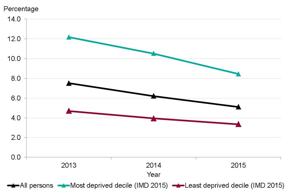 Figure 5. Unemployment rate in persons (16+ yrs) by Index of Multiple Deprivation (IMD) 2015 deciles based on District/Unitary Authority decile, England, 2013 to 2015