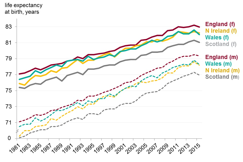 Figure 4. Life expectancy at birth for males and females, home nations of the UK, 1981 to 2015