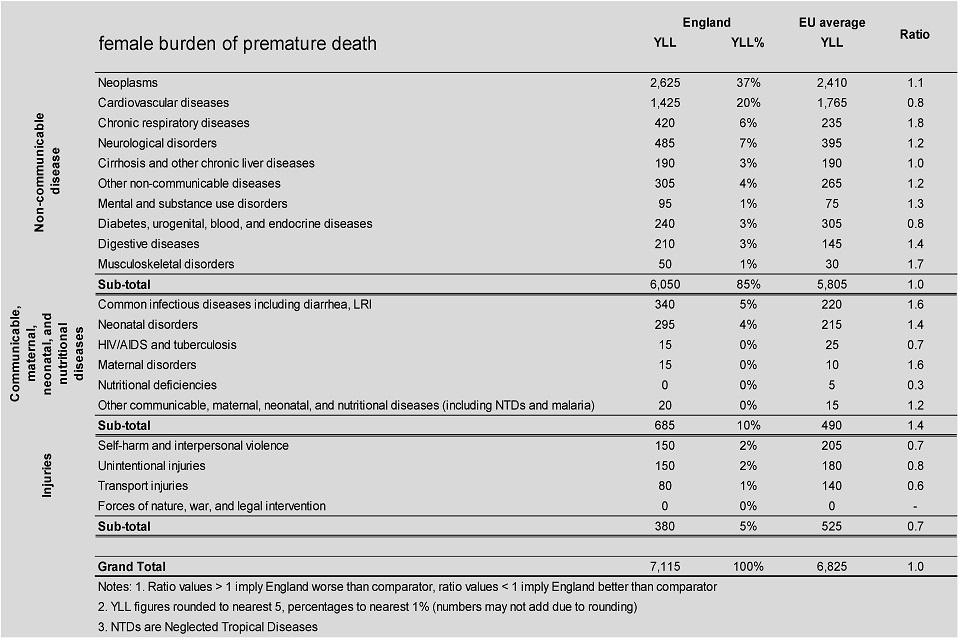 Figure 7. Female burden of premature death, age standardised YLLs per 100,000 population England, 2015