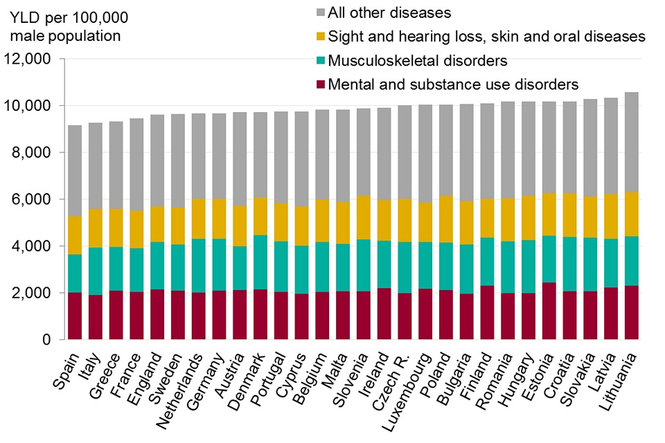 Figure 12. Burden of morbidity (years lived with disability (YLD), EU countries and England, 2015