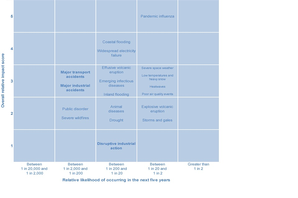 Figure 1. National risk assessment of civil emergencies facing people in the UK, 2015