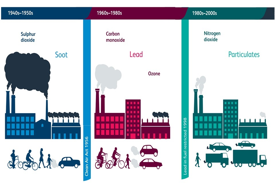 Figure 4. Changes in the sources and constituents of air pollution