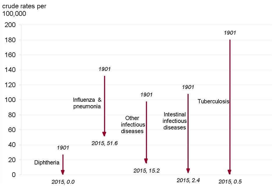 Figure 6. Mortality from traditional notifiable infectious diseases, rates per 100,000. England and Wales, 1901 vs. 2015