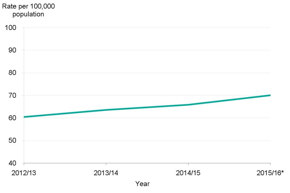 Figure 10. Crude E. coli bacteraemia rates in England 2012 to 2016