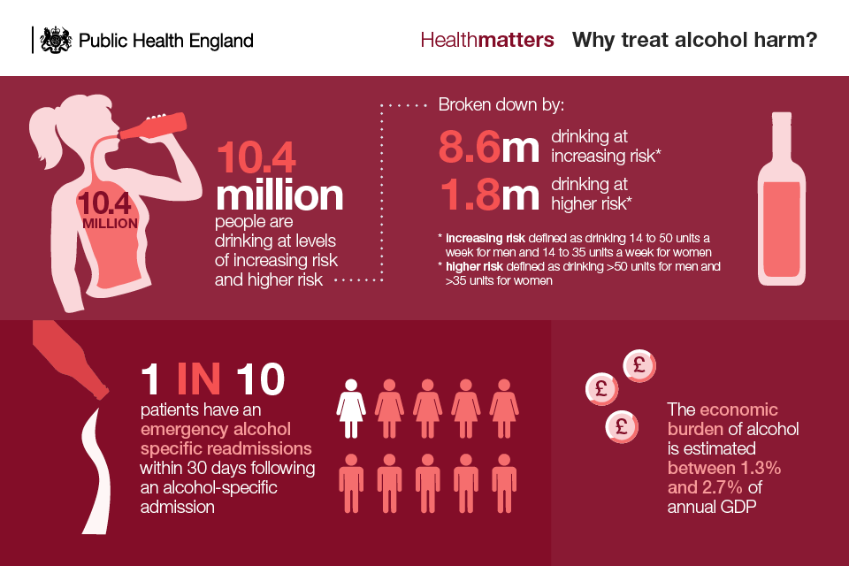Infographic on why treat alcohol harm