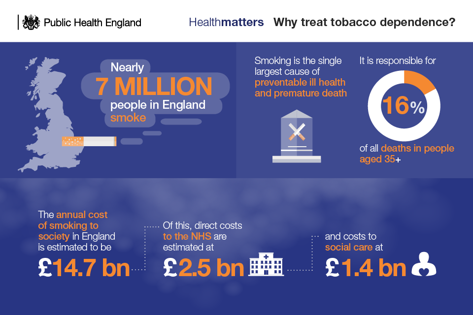 Infographic on why treat tobacco dependence