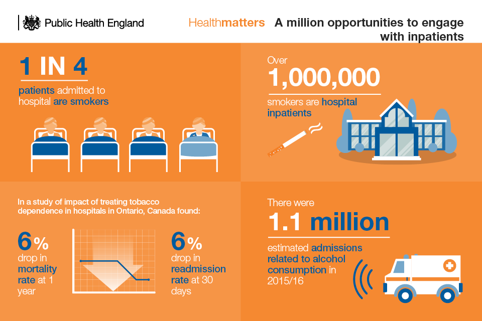 Infographic on a million opportunities to engage with inpatients who smoke or drink alcohol