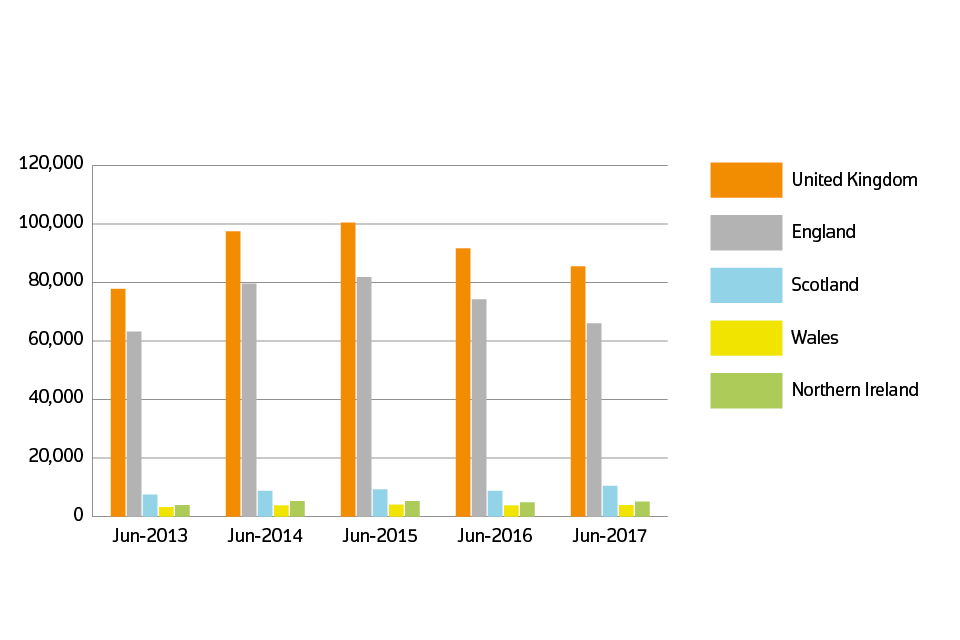 Sales volumes for 2013 to 2017 by country