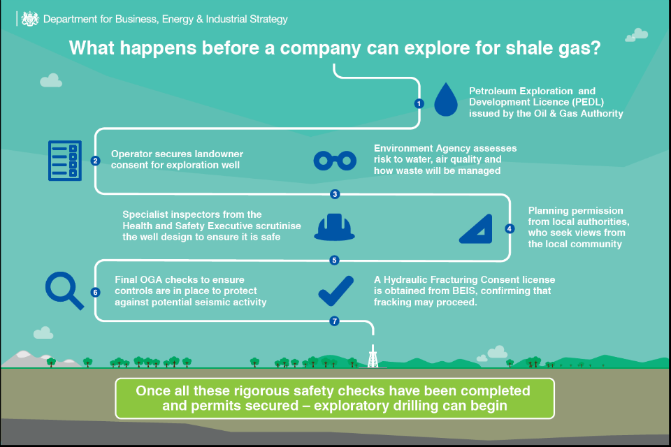What happens before a company can explore for shale gas?