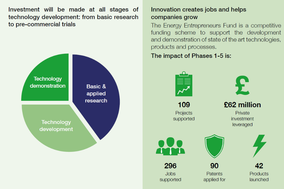 Investment will be made at all stages of tech development: research, development, demonstration. Phases 1-5 of the EEF: supported 109 projects; leveraged £62m in private investment; supported 296 jobs; 90 patents applied for; 42 products launched.