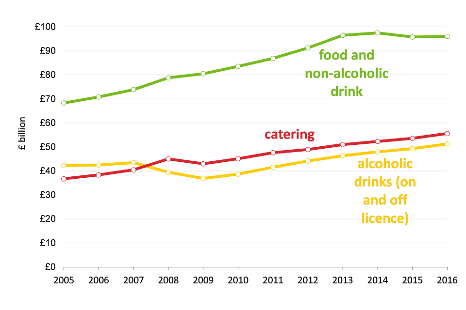 Food Statistics Pocketbook