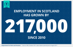 Employment in Scotland has grown by 217,000 since 2010