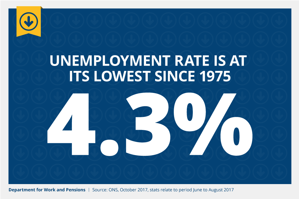The unemployment rate is at its lowest since 1975 at 4.3%.