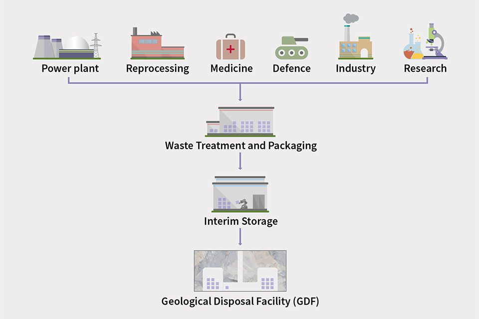 A diagram showing the sources of radioactive waste and the process for managing radioactive waste through treatment, packaging, interim storage and then permanent disposal in a GDF.