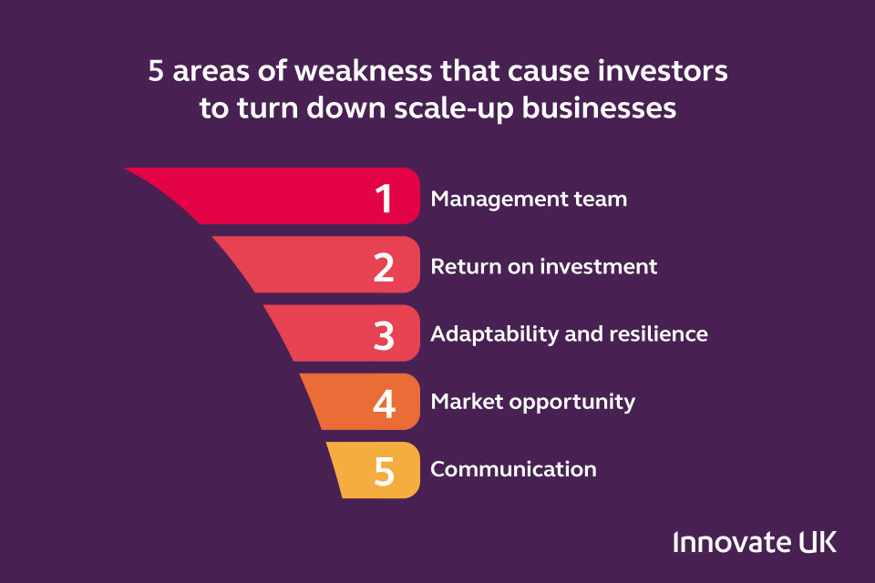 5 areas of weakness that cause investors to turn down scale up businesses
