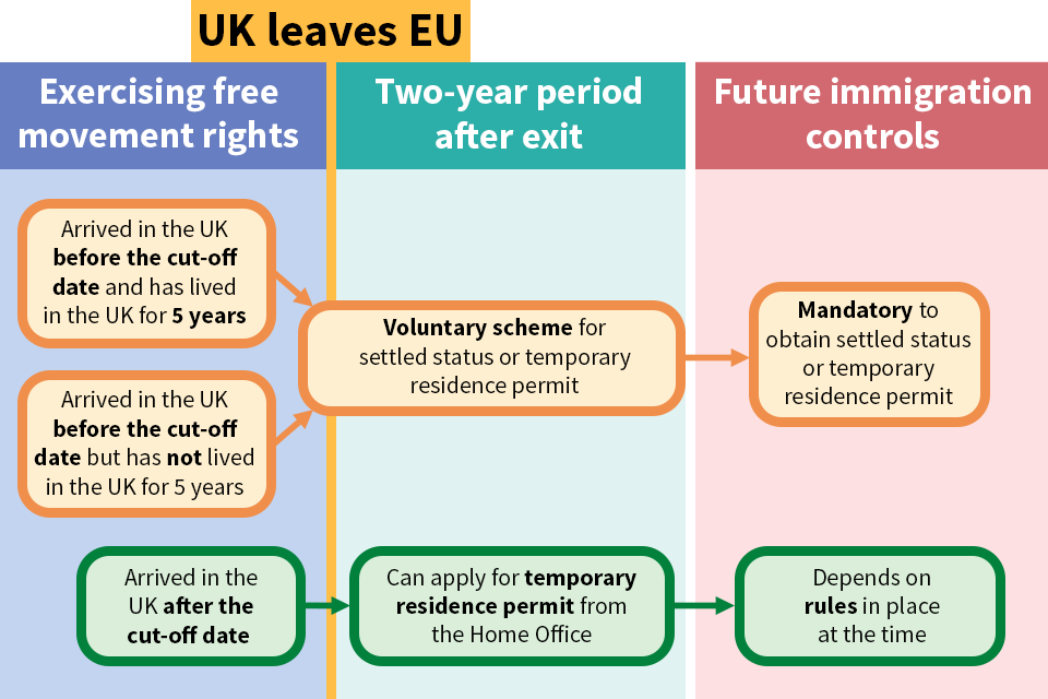 EU citizen rights flowchart