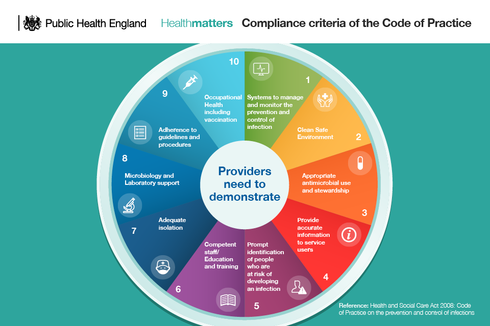 Infographic showing the compliance criteria of the Health and Social Care Act Code of Practice