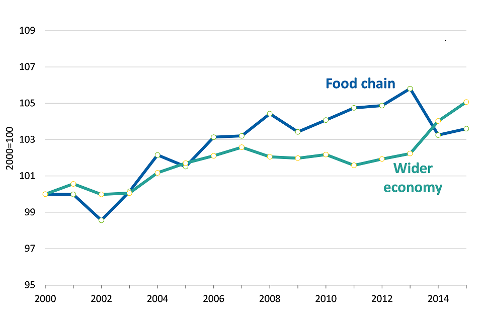 Total Factor Productivity of the UK food sector