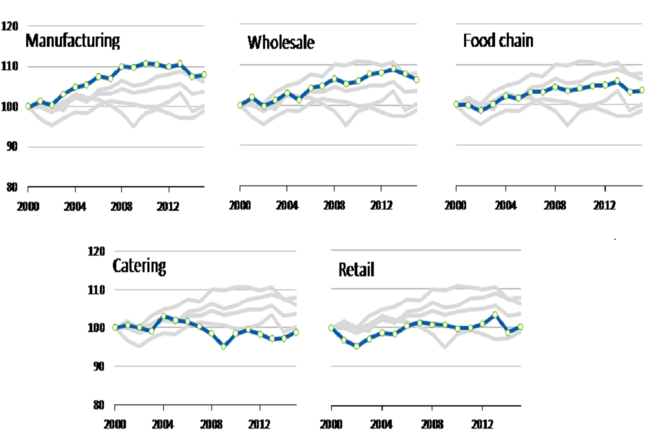 Trends in the total factor productivity of the UK food sector
