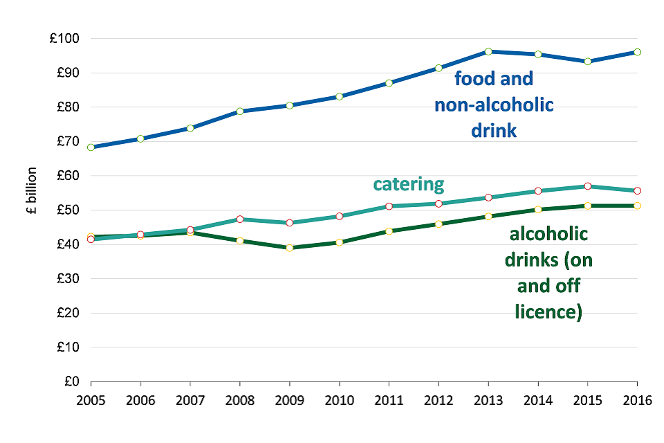 UK Consumer expenditure on food, drink and catering