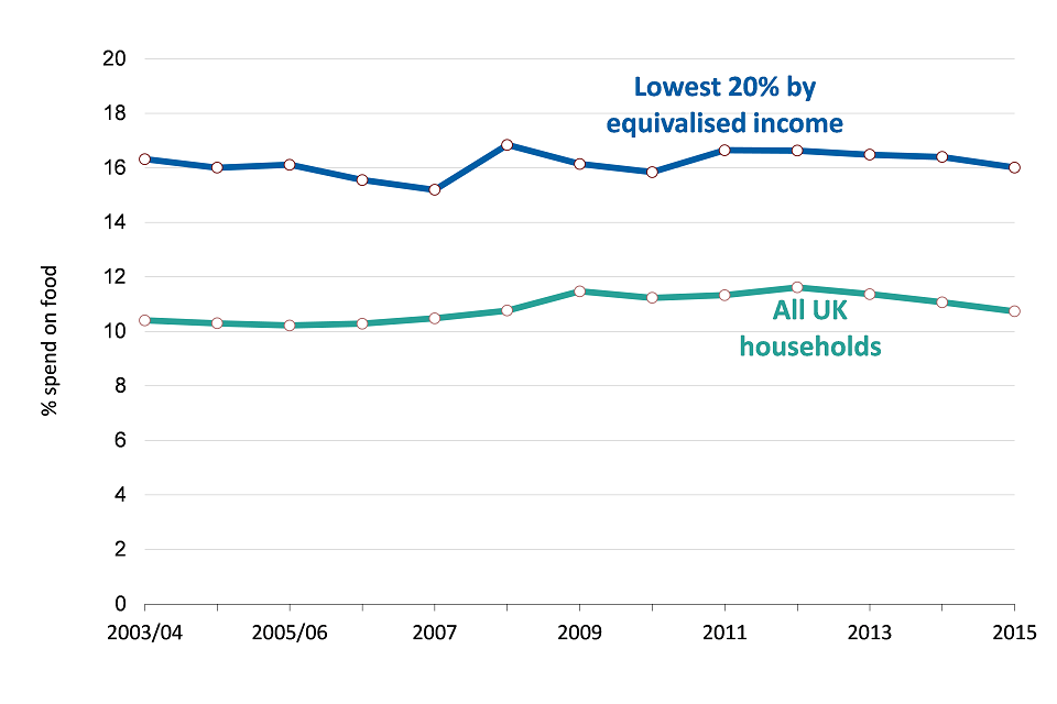 Trend in share of spend going on food and non-alcoholic beverages in low income and all UK households, 2003-04 to 2015