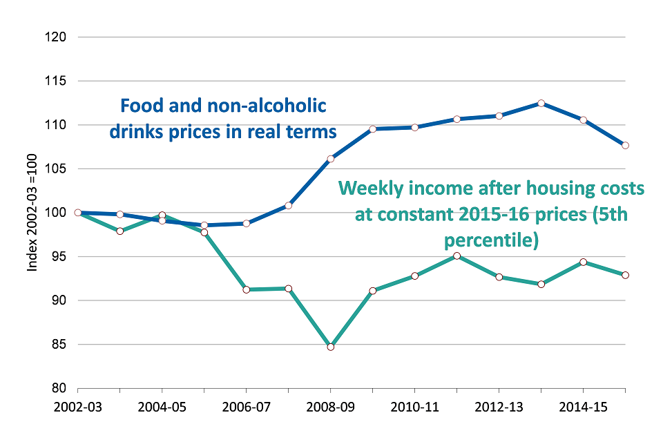Household income (after housing costs) and food prices in real terms (UK) 2015-16