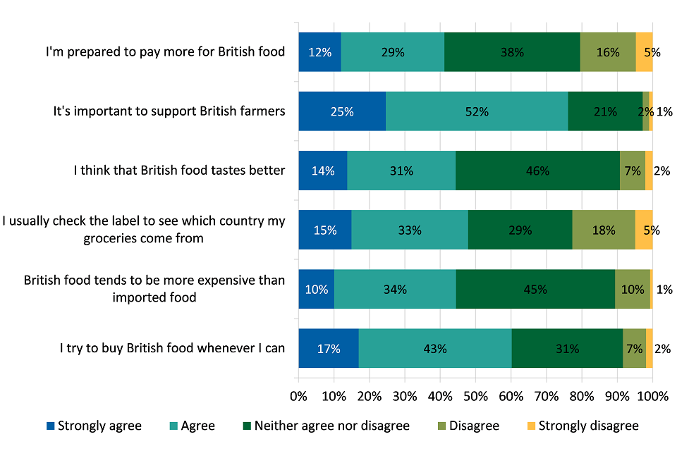 Attitudes towards British food purchases in the UK (2016)