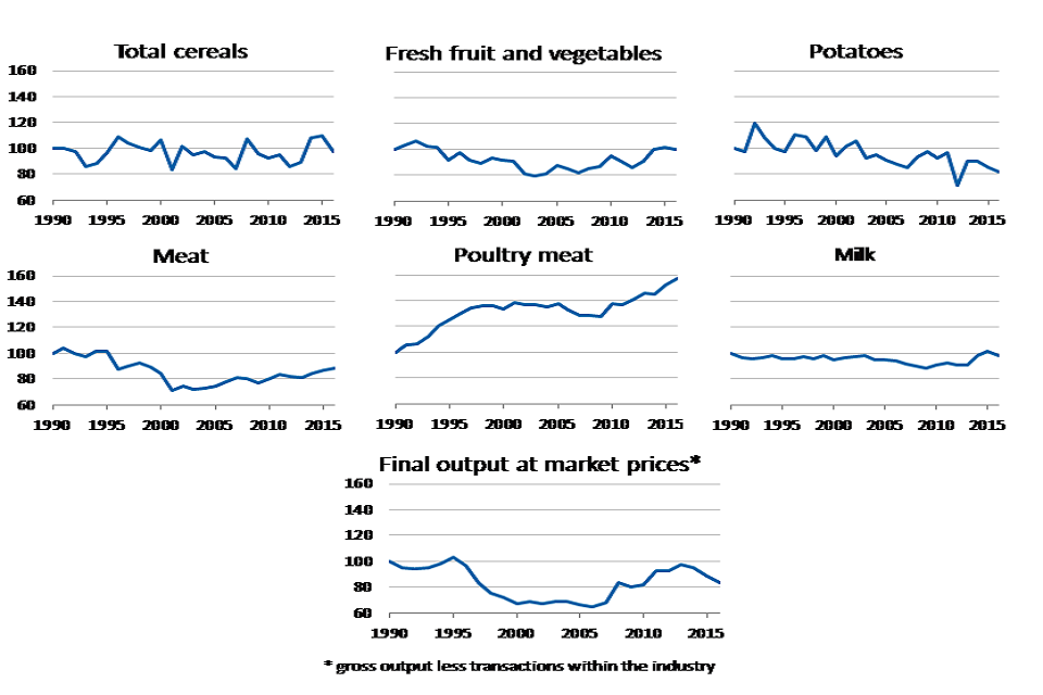 Trends in UK food production