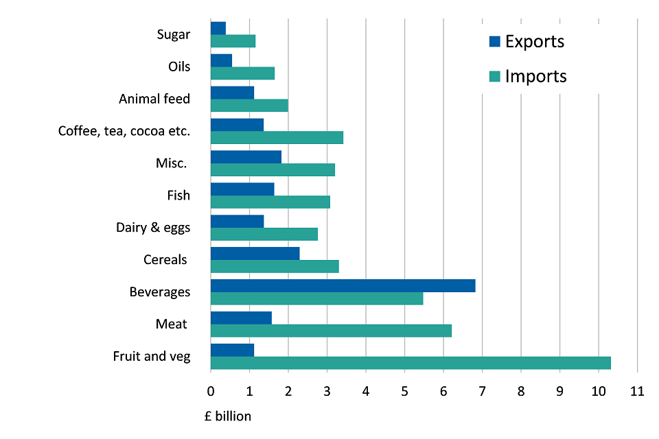 UK trade in different food groups, 2016