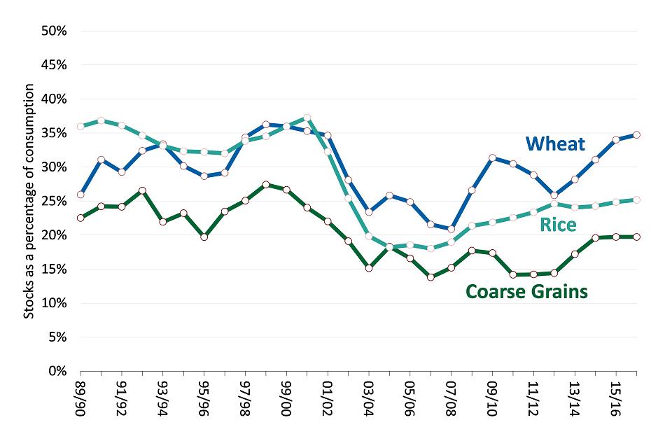 World grains stocks to consumption ratio to 2016-2017