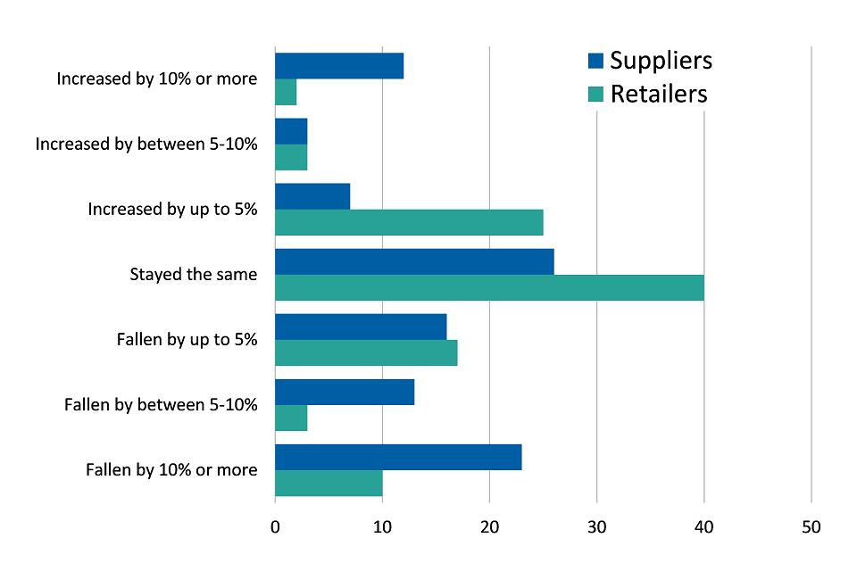 Retailer warehouse stock levels - 5 year change