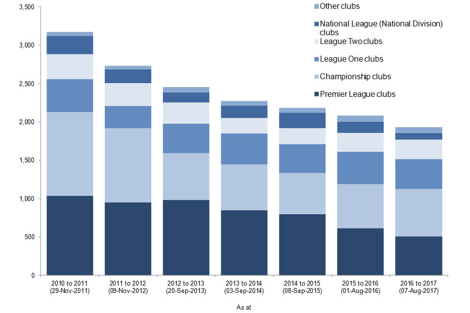 The chart shows the number of football banning orders in force in England and Wales by club supported since the 2010 to 2011 season. Data are available in Table 2.