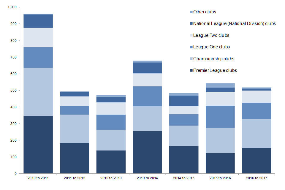 The chart shows the number of new football banning orders issued each season in England and Wales by club supported since the 2010 to 2011 season. Data are available in Table 4.