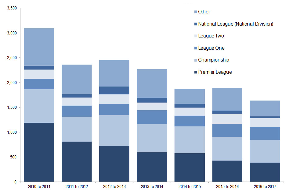 The chart shows the number of football-related arrests in England and Wales by competition since the 2010 to 2011 season. Data are available in Table 7.