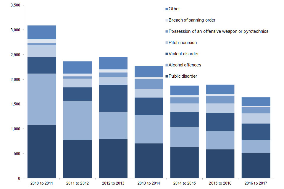 The chart shows the number of football-related arrests in England and Wales by offence type since 2010 to 2011 season. Data are available in Table 6.