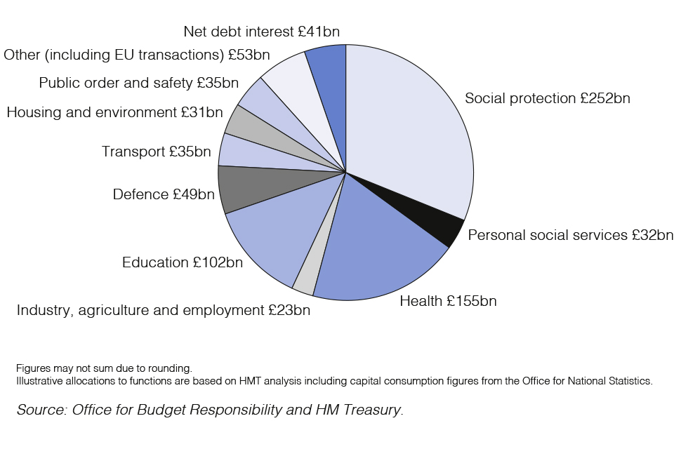 Chart 1 shows public spending by main function. Total Managed Expenditure (TME) is expected to be around £809 billion in 2018-2019.