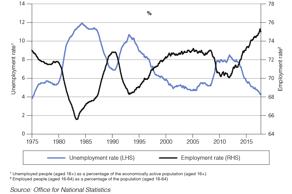Chart 1.1: Unemployment and employment rates since 1975