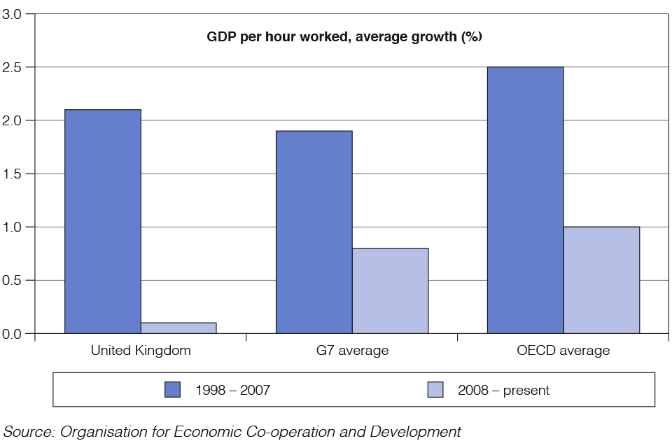 Chart 1.3: Average annual productivity growth