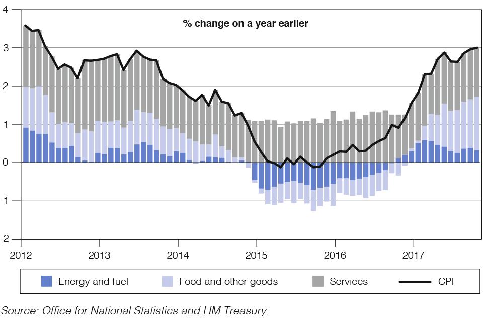 Chart 1.4: CPI inflation